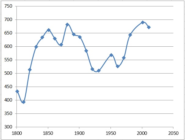 Lodsworth population graph